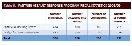 Partner assault response program fiscal statistics