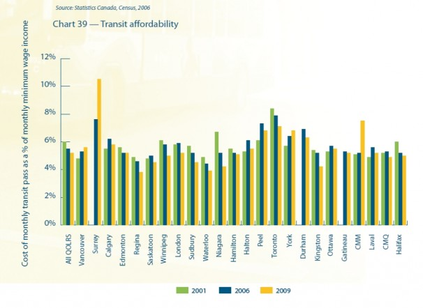Transit affordability