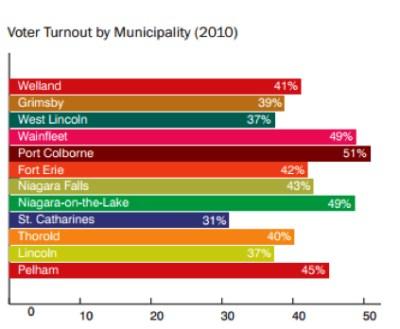 Ontario Election 2014 Voter Turnout in Niagara