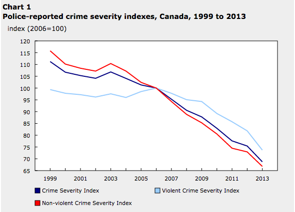 crime severity index