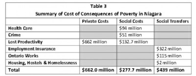summary of cost of consequences of poverty in niagara