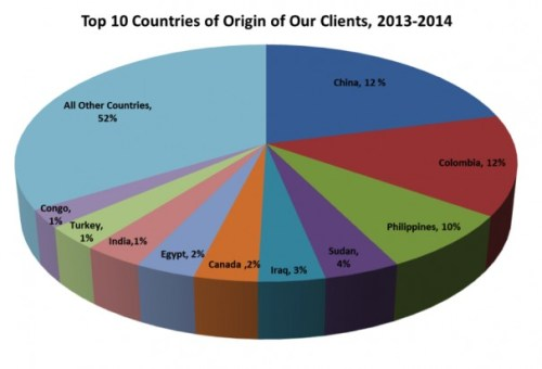 top 10 countries of origins of our clients