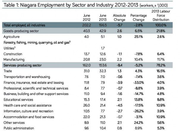 niagara employment by sector and industry