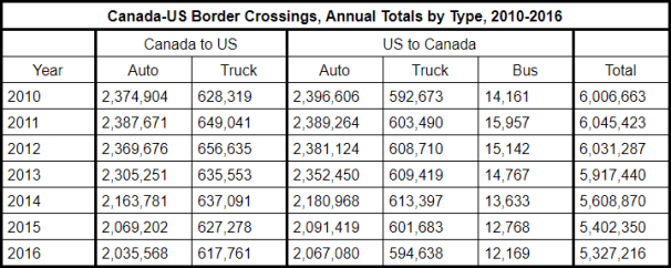 Canada US Border Crossings