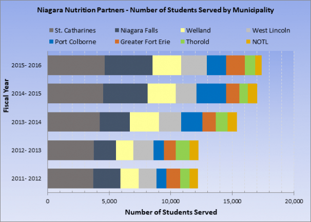 Niagara Nutrition Partners - Number of Students Served by Municipality