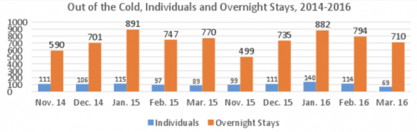 Out of the Cold overnight stays
