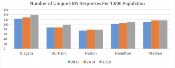 Unique EMS Responses Population