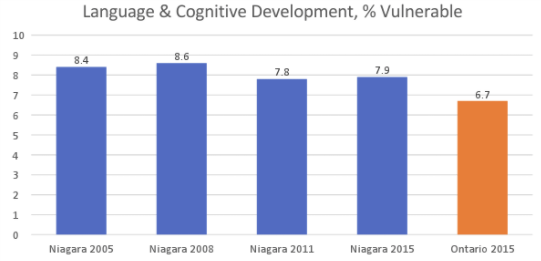 language cognitive development