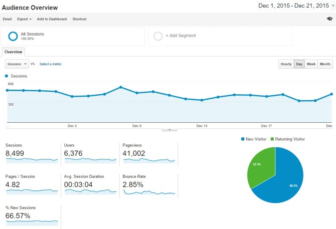 Living Loving Google Analytics for December 2015
