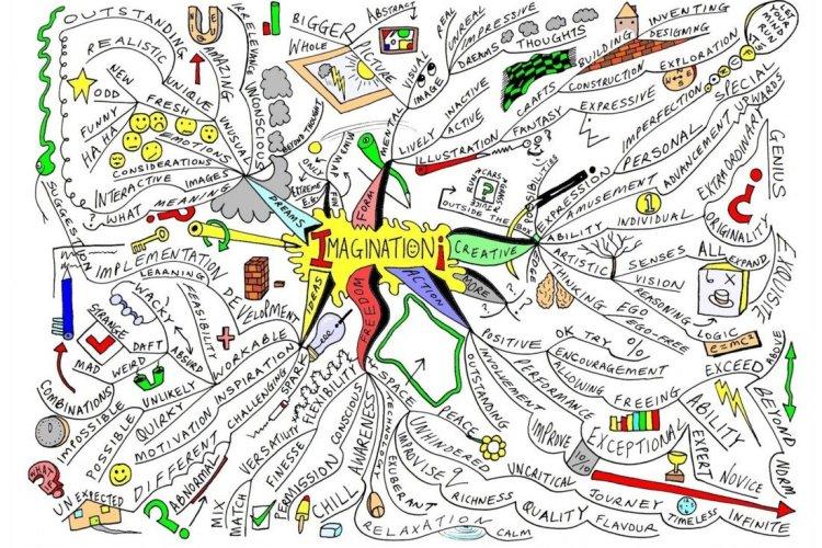 Imagination Mindmap (1)
