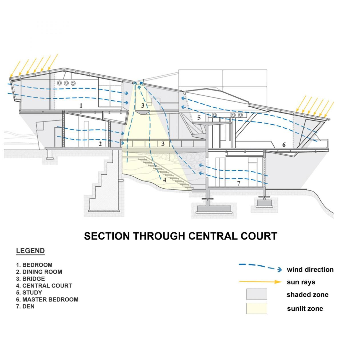 conceptual_section