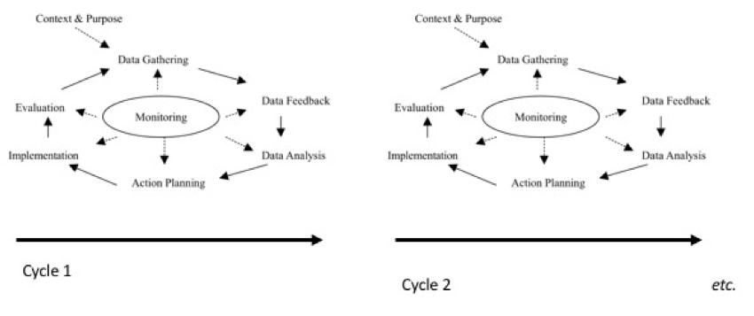 Figure 3 - Canonical Action Research Cycle (Adapted from Coughland & Coghlan, 2002)