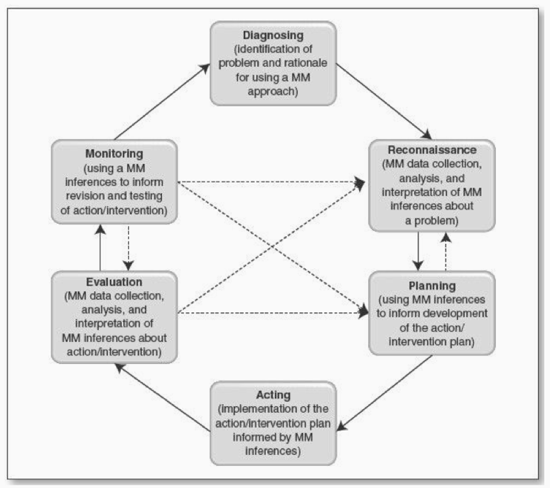 Figure 4 - Mixed Methods Action Research (MMAR) cycle (Ivankova, 2014)