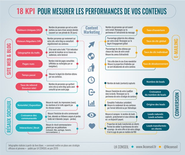 18 KPIs to measure the performance of your content marketing