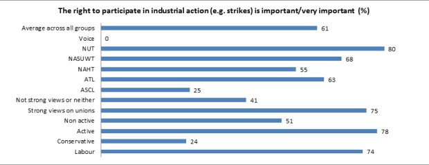strike_action_by_group_1