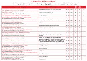 Los 20 Artículos más Citados en Comunicación (2010-2015) disponibles en Open Access (2/2)