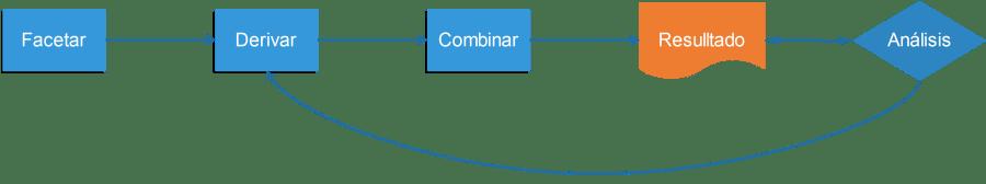 Diagrama del framework FDC para las fases de búsqueda y evaluación
