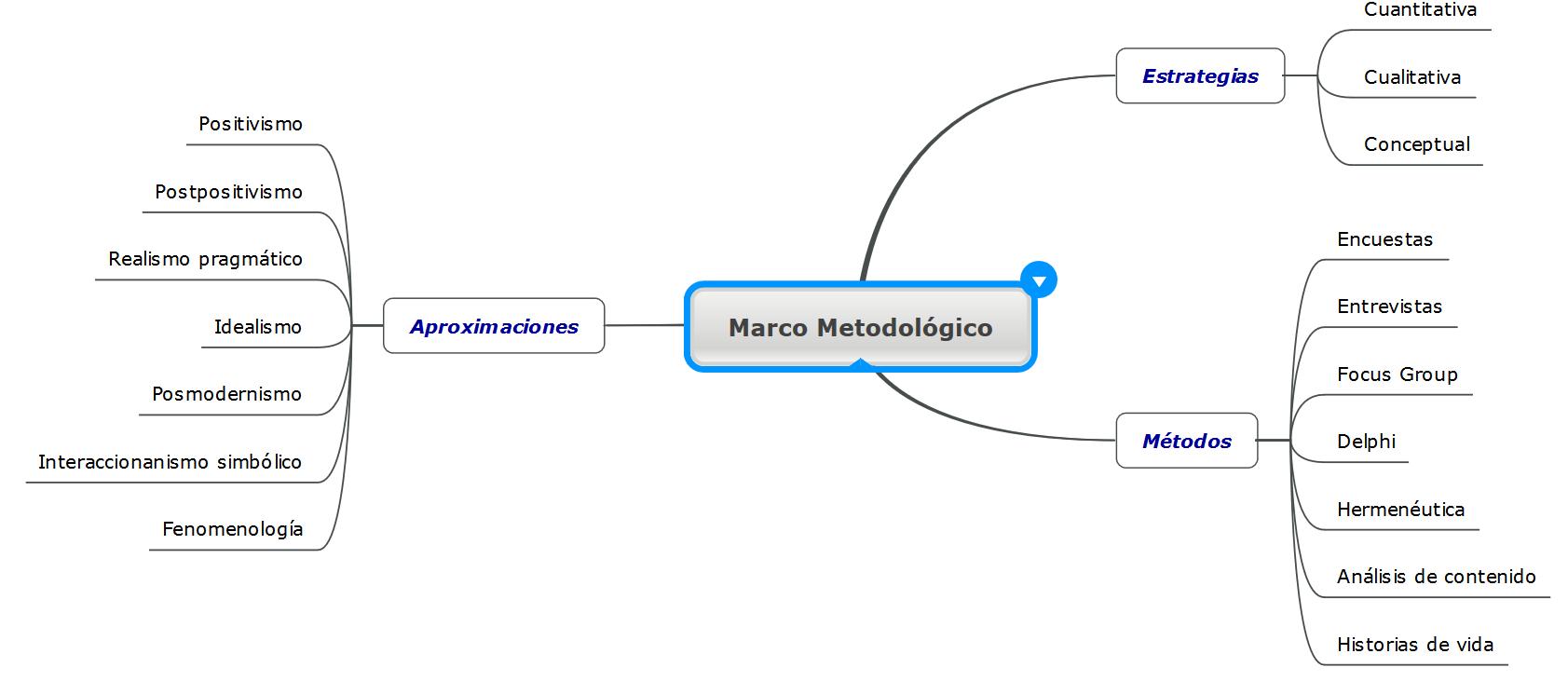 Glosario básico sobre metodología de la investigación