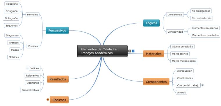 mapa conceptual de la calidad en trabajos académicos