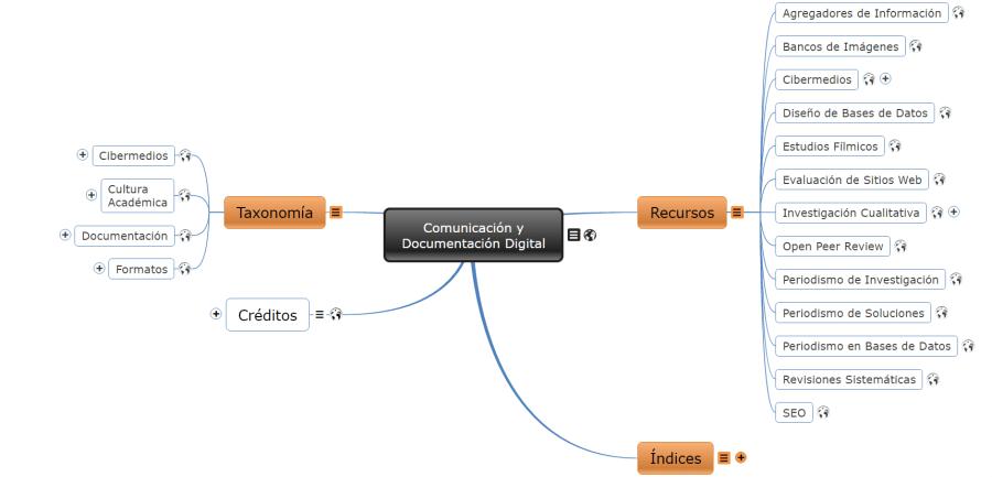 mapa interactivo contenidos sitio de lluís codina