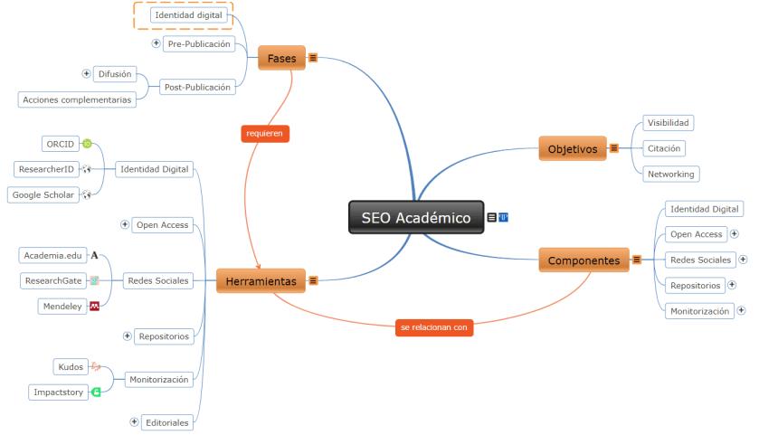 Mapa conceptual interactivo sobre SEO académico