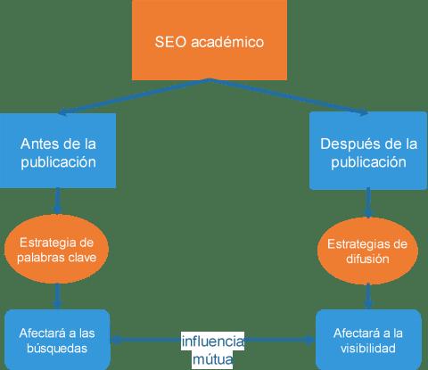 Diagrama sobre fases de aplicación del SEO académico