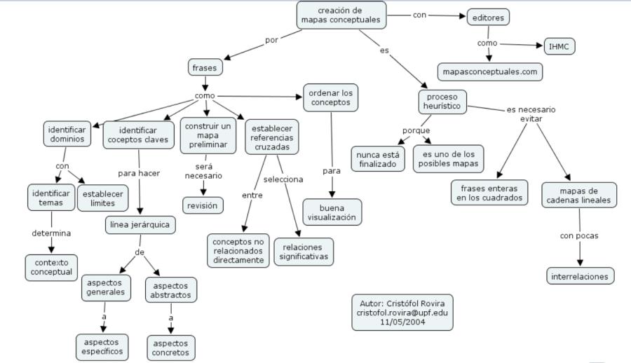Un mapa conceptual es una clase de diagrama