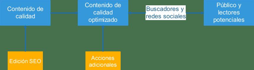 Diagrama del posicionamiento como acciones sobre contenido de calidad
