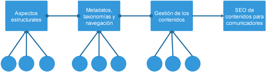 Diagrama sobre el SEO de contenidos