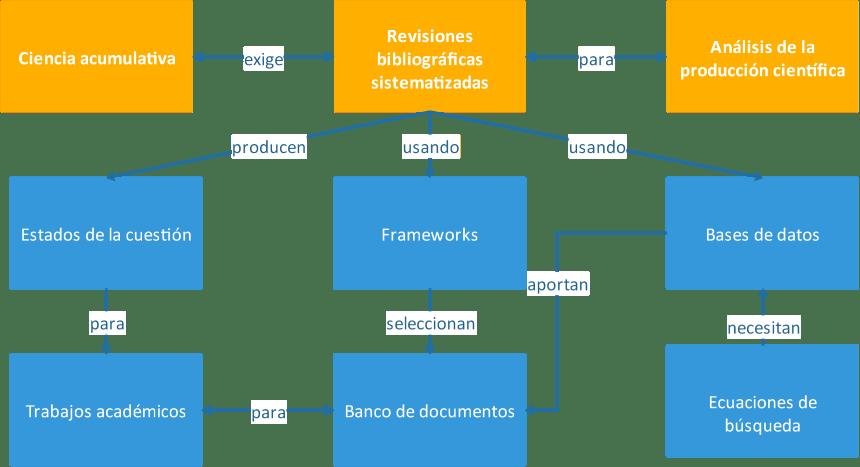 Diagrama de revisiones sistematizadas, también denominadas revisiones biliográficas sistematizadas
