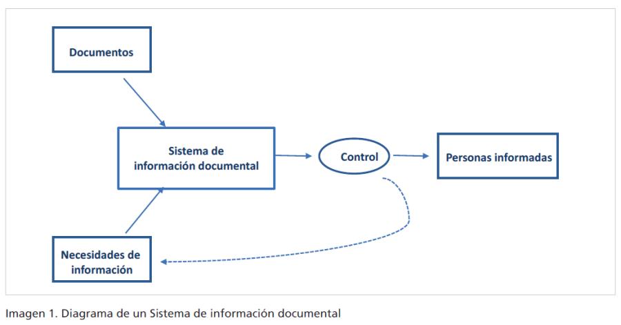 Diagrama de un sistema de búsqueda  y obtención de información como sistema documental