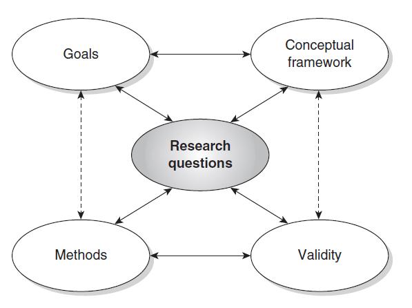 Diagrama de diseño de la interacción de Joseph A. Maxwell 2012