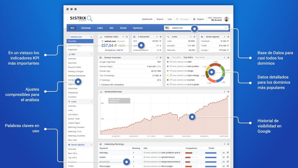 sistrix-toolbox para el análisis de la visibilidad, el SEO y las Señales Sociales