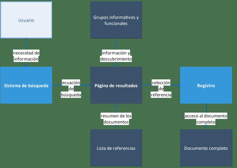 La página de resultados de una base de datos académica