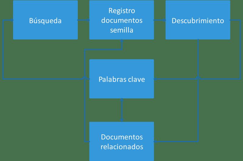 La relación entre la búsqueda y el descubrimiento.