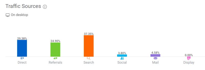 Fuentes del tráfico de un sitio con la herramienta de análisis SEO SimilarWeb