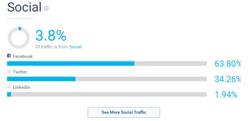 Redes sociales e interacciones con el sitio web. Análisis de visibilidad y posicionamiento. Con herramienta SEO Similar Web.