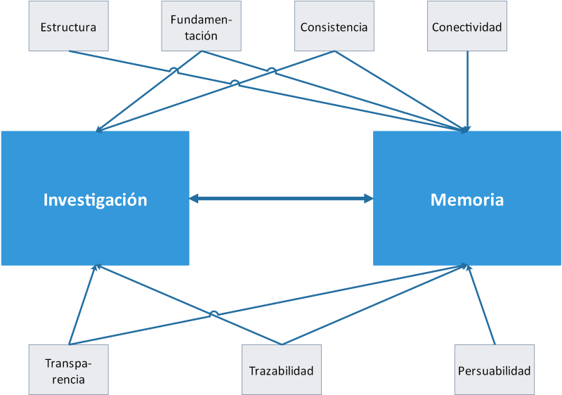Diagrama de la Relación Investigación-Memoria, y las cualidades que afectan a amba