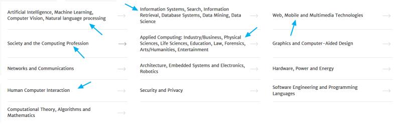 Áreas temáticas de la ACM DL