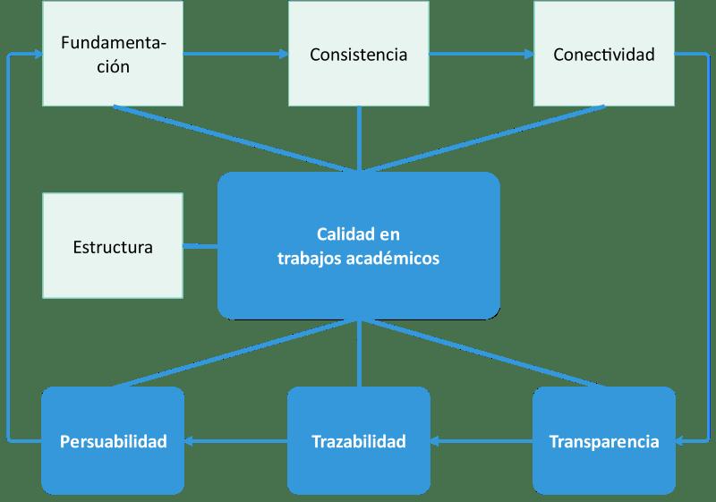 Dimensiones de calidad de un trabajo académico