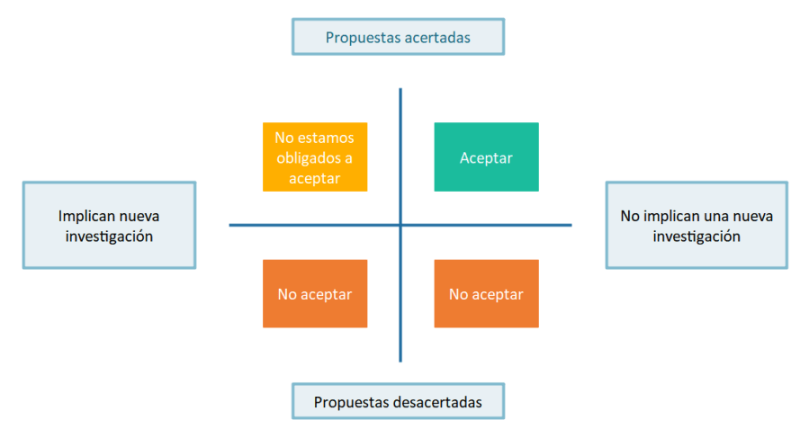 Diagrama de Tipos de objeciones que puede contener una evaluación por pares. Fuente: elaboración propia