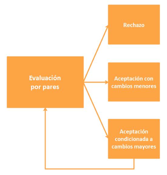 Diagrama con los tres posibles dictámenes de una evaluación por pares : rechazo, aceptación con cambios menores y aceptación con cambios mayopres