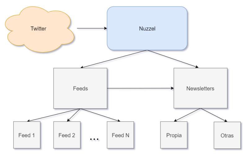 Diagrama: cómo funciona Nuzzel