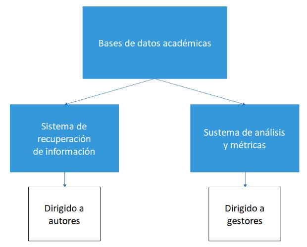 Diagrama de una base de datos académica con sus dos divisiones principales: sistema de búsqueda y sistema de análisis