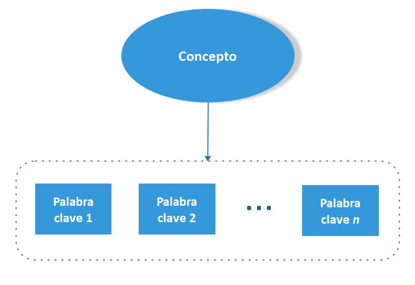 Diagrama de conceptos y palabras clave