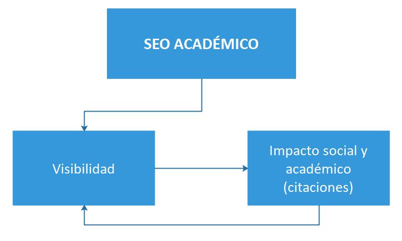 Funciones del SEO académico