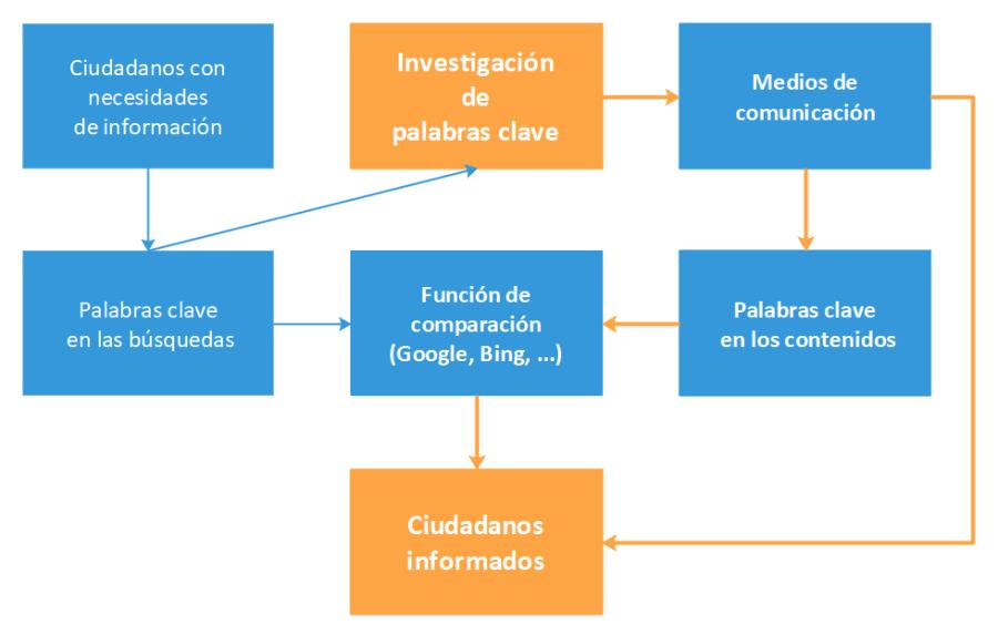 Diagrama: Rol y ubicación de la investigación de palabras clave en el SEO periodístico