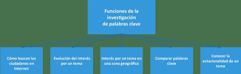 Diagrama de las funciones del keyword research