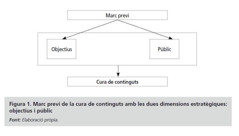 Diagrama del marco previo a la curación