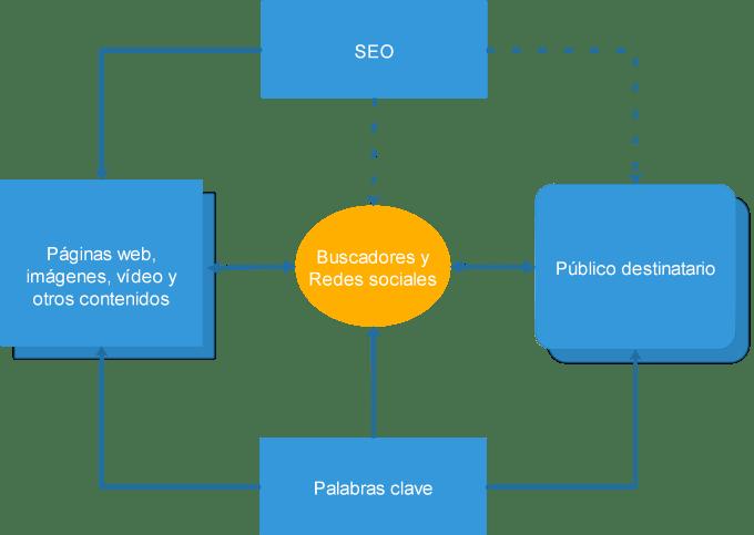 Diagrama sobre qué es el SEO